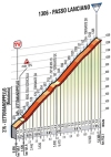 Tirreno-Adriatico 2014 stage 5: Passo Lanciano
