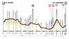 Tirreno Addriatico 2014 Profile Stage 5