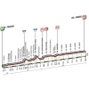 Tirreno-Adriatico 2015: Profile stage 3 , Cascina - Arezzo - source gazetta.it