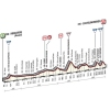 Tirreno-Adriatico 2015: Profile stage 4