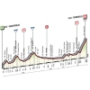 Tirreno-Adriatico 2015: Profile stage 5, Esanatoglia - Terminillo - source gazetta.it