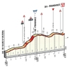 Tirreno-Adriatico 2016 Final kilometres 2nd stage: Camaiore - Pomarance - source: gazetta.it