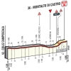 Tirreno-Adriatico 2016 Final kilometres 3rd stage: Castelnuovo Val di Cecina - Montalto di Castro - source: gazetta.it