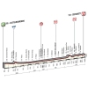 Tirreno-Adriatico 2016 Profile 6th stage: Castelraimondo - Cepagatti - source: gazetta.it