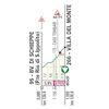 Tirreno-Adriatico 2019 Route 4th stage: Foligno – Fossombrone - source: www.tirrenoadriatico.it
