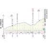 Tirreno-Adriatico 2019 Route 4th stage: Foligno – Fossombrone - source: www.tirrenoadriatico.it