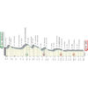Tirreno-Adriatico 2019 profile 6th stage: Matelica – Jesi - source www.tirrenoadriatico.it