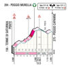 Tirreno-Adriatico 2020 profile Poggio Murella - source www.tirrenoadriatico.it