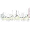 Tirreno-Adriatico 2020 profile stage 4 - source www.tirrenoadriatico.it