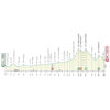 Tirreno-Adriatico 2020 profile 4th stage - source www.tirrenoadriatico.it