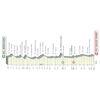 Tirreno-Adriatico 2021 profile 3rd stage - source www.tirrenoadriatico.it