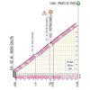 Tirreno-Adriatico 2021 climb to Prati di Tivo, stage 4 - source www.tirrenoadriatico.it