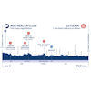 Tour de l'Ain 2020 Profile stage 1 - source: www.tourdelain.com