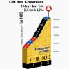 Tour de France 2014 stage 10: Climb details Col des Chevrères