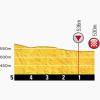 Tour de France 2014 Last kilometres stage 11: Besançon - Oyonnax