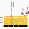 Tour de France 2014 Last kilometres stage 12: Bourg-en-Bresse - Saint-Etienne
