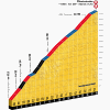 Tour de France 2014 stage 13: Climb details Col de Chamrouse