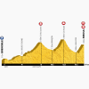 Tour de France 2014 Profile stage 14: Grenoble - Risoul