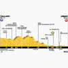 Tour de France 2014 Profile stage 15: Tallard - Nîmes