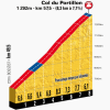 Tour de France 2014 stage 17: Climb details Col du Portillon
