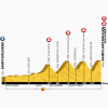 Tour de France 2014 Profile stage 17: Saint-Gaudens - Soulan Pla d'Adet