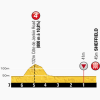 Tour de France 2014 Last kilometres stage 2: York (Eng) - Sheffield (Eng)
