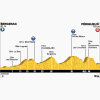 Tour de France 2014 Profile stage 20: Bergerac – Périgueux