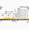 Tour de France 2014 Profile stage 21: Evry – Paris/Champs-Elysées