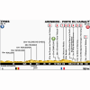 Tour de France 2014 Profile stage 5: Ieper - Arenberg