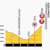 Tour de France 2014 Last kilometres stage 8: Tomblaine - Gérardmer