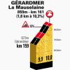 Tour de France 2014 stage 8: Gérardmer La Mauselaine