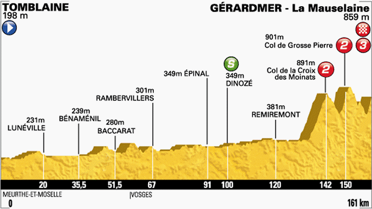 Tour de France 2014: Route and stages