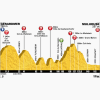 Tour de France 2014 Profile stage 9: Gérardmer - Mulhouse