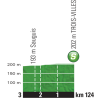 Tour de France 2015 stage 10: Profile intermediate sprint - source:letour.fr