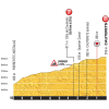 Tour de France 2015 stage 11: Final kilometres in Cauterets - source:letour.fr