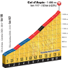 Tour de France 2015 stage 11: Details Col d'Aspin - source:letour.fr