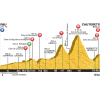 Tour de France 2015 Profile stage 11: Pau - Cauterets - source: letour.fr