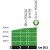 Tour de France 2015 stage 11: Profile intermediate sprint - source:letour.fr