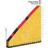 Tour de France 2015 stage 11: Slotkilometers op Plateau de Beille - source:letour.fr