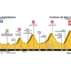 Tour de France 2015 Profile stage 12: Lannemezan - Plateau de Beille - source: letour.fr