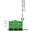Tour de France 2015 stage 12: Profile intermediate sprint - source:letour.fr