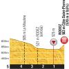 Tour de France 2015 Final kilometres 13th stage - source:letour.fr