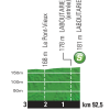 Tour de France 2015 Profile intermediate sprint 13th stage - source:letour.fr