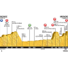 Tour de France 2015 Profile stage 14: Rodez - Mende - source:letour.fr