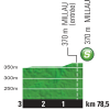 Tour de France 2015 Profile intermediate sprint 14th stage - source:letour.fr