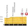 Tour de France 2015 Final kilometres 15th stage - source:letour.fr