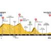Tour de France 2015 Profile stage 15: Mende - Valence - source:letour.fr