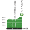 Tour de France 2015 Profile intermediate sprint 15th stage - source:letour.fr