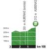 Tour de France 2015 Profile intermediate sprint 15th stage - source:letour.fr