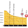 Tour de France 2015 Final kilometres 16th stage - source:letour.fr
